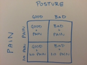 PTbraintrust Posture Pain 1