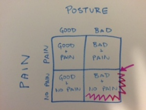 PTbraintrust Posture Pain 2