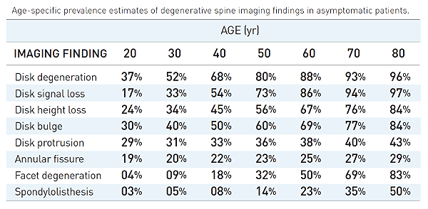 Normal findings on MRI