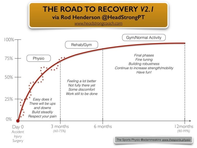 Road to recovery 2